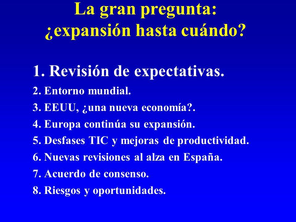 La gran pregunta: ¿expansión hasta cuándo. 1. Revisión de expectativas.