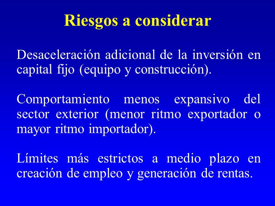 Riesgos a considerar Desaceleración adicional de la inversión en capital fijo (equipo y construcción).
