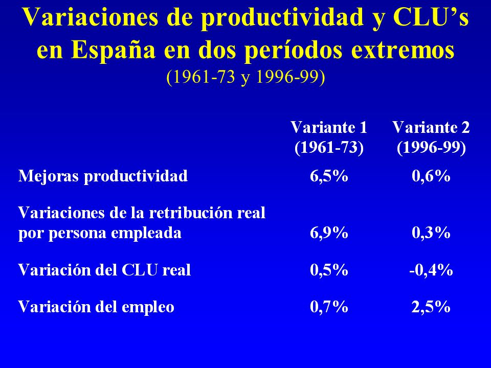 Variaciones de productividad y CLU's en España en dos períodos extremos (1961-73 y 1996-99)