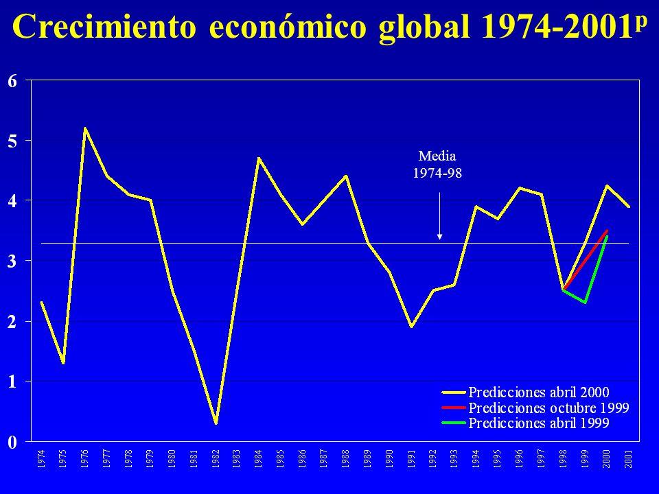Crecimiento económico global 1974-2001 p Media 1974-98