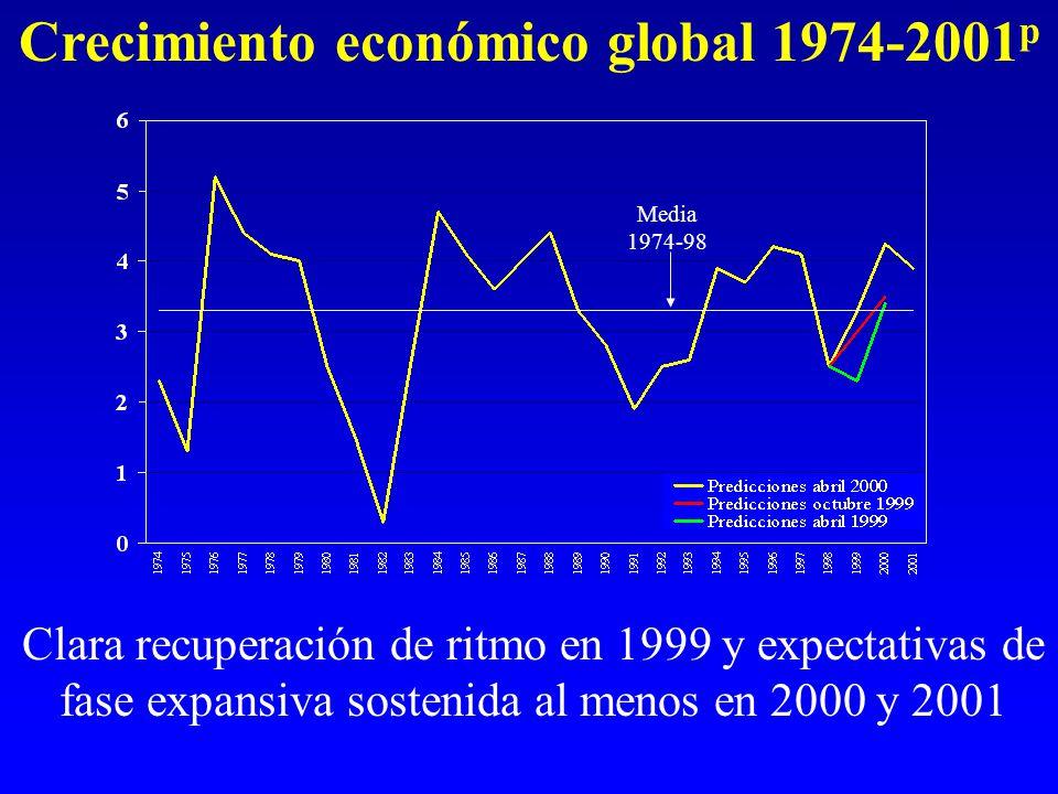 Crecimiento económico global 1974-2001 p Clara recuperación de ritmo en 1999 y expectativas de fase expansiva sostenida al menos en 2000 y 2001 Media 1974-98