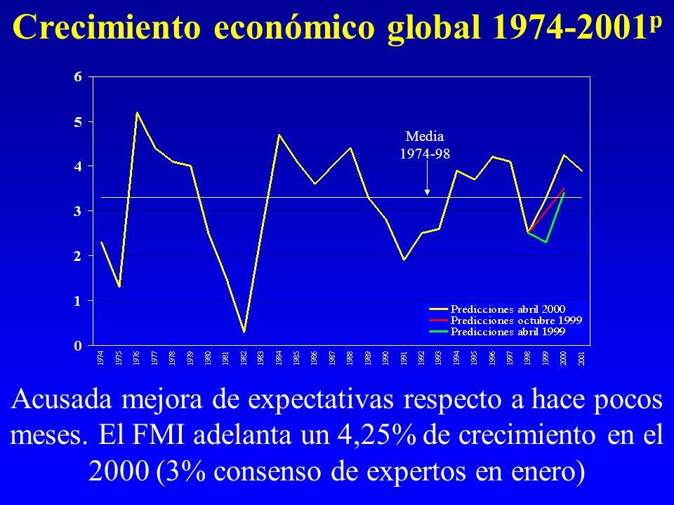 Crecimiento económico global 1974-2001 p Acusada mejora de expectativas respecto a hace pocos meses.