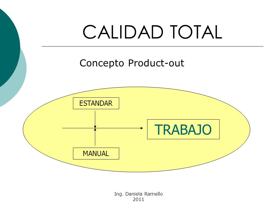 Ing. Daniela Ramello 2011 CALIDAD TOTAL Concepto Product-out TRABAJO ESTANDAR MANUAL