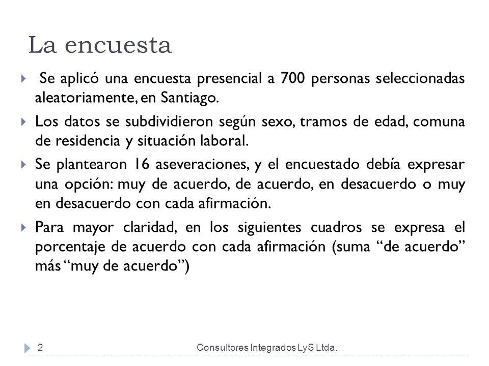 La encuesta Consultores Integrados LyS Ltda.2  Se aplicó una encuesta presencial a 700 personas seleccionadas aleatoriamente, en Santiago.