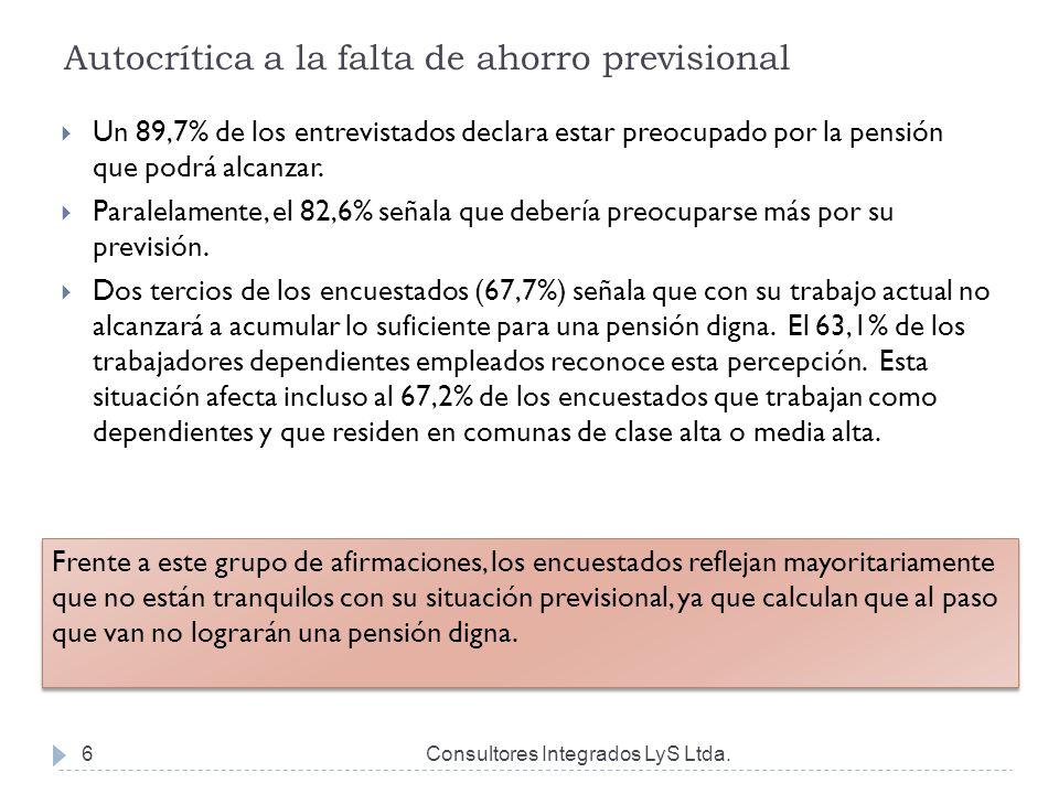 Autocrítica a la falta de ahorro previsional Consultores Integrados LyS Ltda.6  Un 89,7% de los entrevistados declara estar preocupado por la pensión que podrá alcanzar.