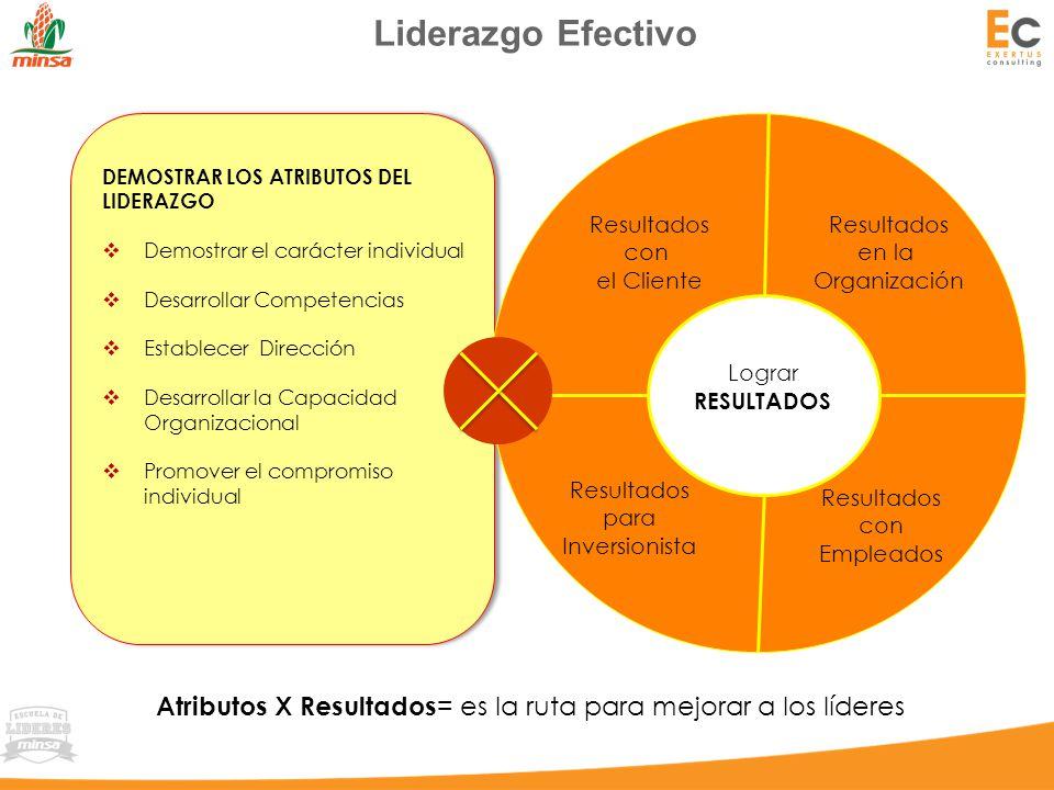 Liderazgo Efectivo Atributos X Resultados = es la ruta para mejorar a los líderes DEMOSTRAR LOS ATRIBUTOS DEL LIDERAZGO  Demostrar el carácter individual  Desarrollar Competencias  Establecer Dirección  Desarrollar la Capacidad Organizacional  Promover el compromiso individual DEMOSTRAR LOS ATRIBUTOS DEL LIDERAZGO  Demostrar el carácter individual  Desarrollar Competencias  Establecer Dirección  Desarrollar la Capacidad Organizacional  Promover el compromiso individual Lograr RESULTADOS Resultados con el Cliente Resultados en la Organización Resultados con Empleados Resultados para Inversionista
