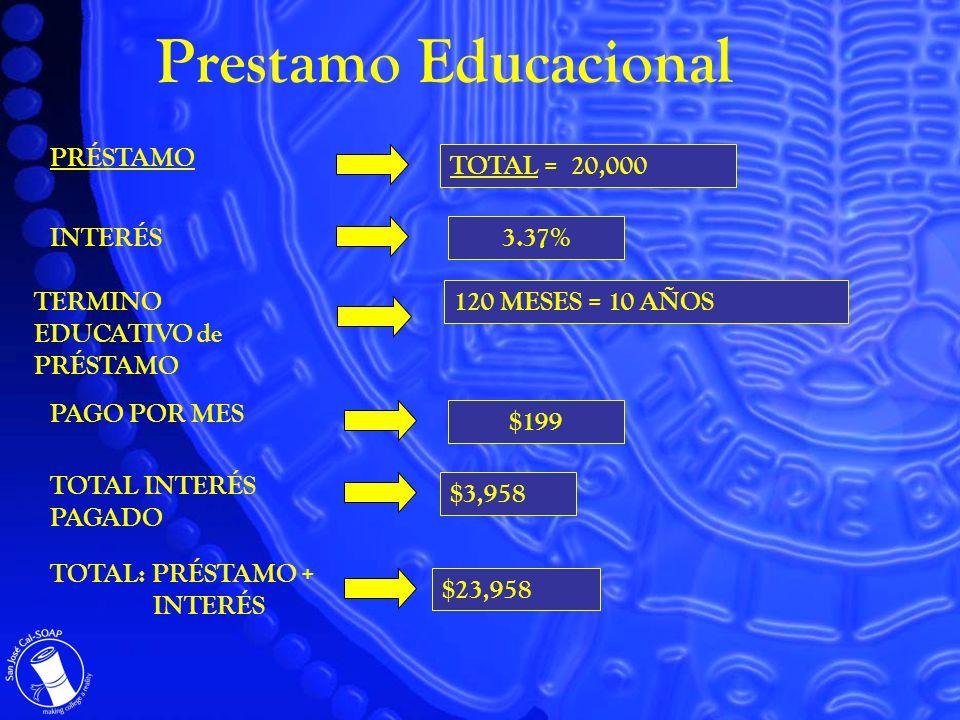 PRÉSTAMO TOTAL = 20,000 3.37% INTERÉS TERMINO EDUCATIVO de PRÉSTAMO 120 MESES = 10 AÑOS TOTAL: PRÉSTAMO + INTERÉS $23,958 PAGO POR MES $199 TOTAL INTERÉS PAGADO $3,958 Prestamo Educacional