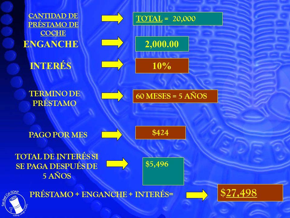 CANTIDAD DE PRÉSTAMO DE COCHE TOTAL = 20,000 2,000.00 ENGANCHE TERMINO DE PRÉSTAMO 60 MESES = 5 AÑOS $27,498 PRÉSTAMO + ENGANCHE + INTERÉS = PAGO POR MES $424 TOTAL DE INTERÉS SI SE PAGA DESPUÉS DE 5 AÑOS $5,496 10% INTERÉS