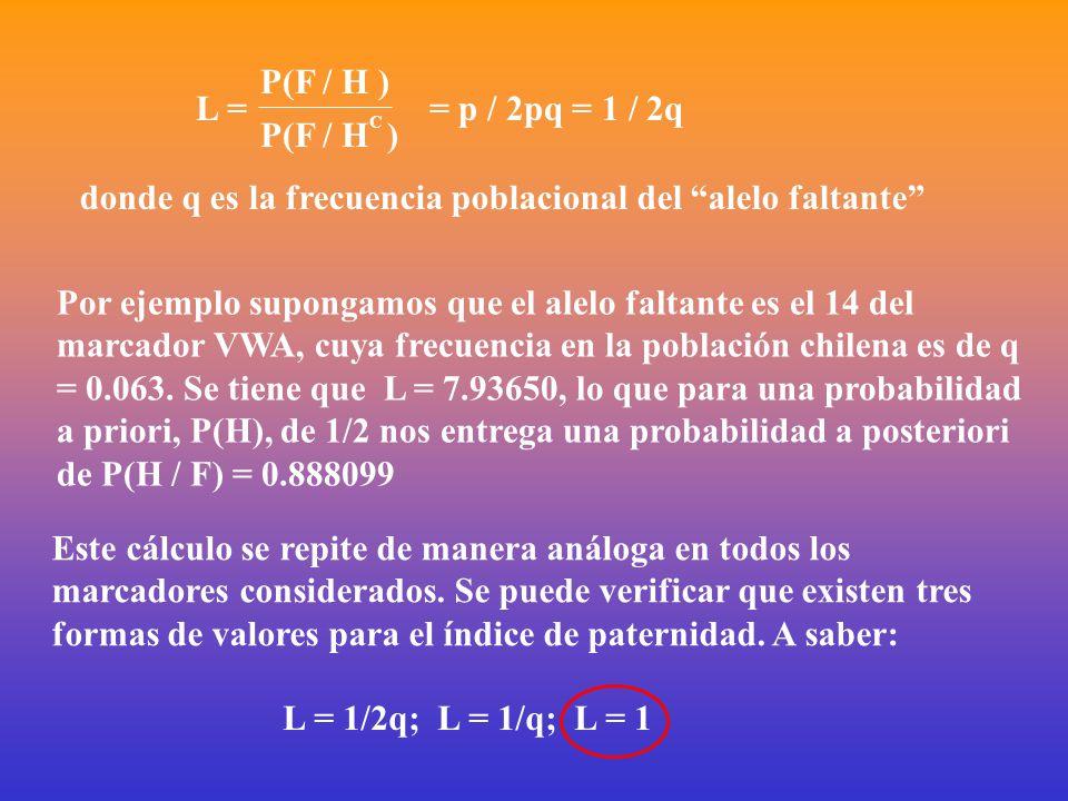 P(F / H )P(F / H C ) L = = p / 2pq = 1 / 2q donde q es la frecuencia poblacional del alelo faltante Por ejemplo supongamos que el alelo faltante es el 14 del marcador VWA, cuya frecuencia en la población chilena es de q = 0.063.