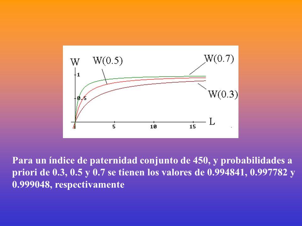 Para un índice de paternidad conjunto de 450, y probabilidades a priori de 0.3, 0.5 y 0.7 se tienen los valores de 0.994841, 0.997782 y 0.999048, respectivamente