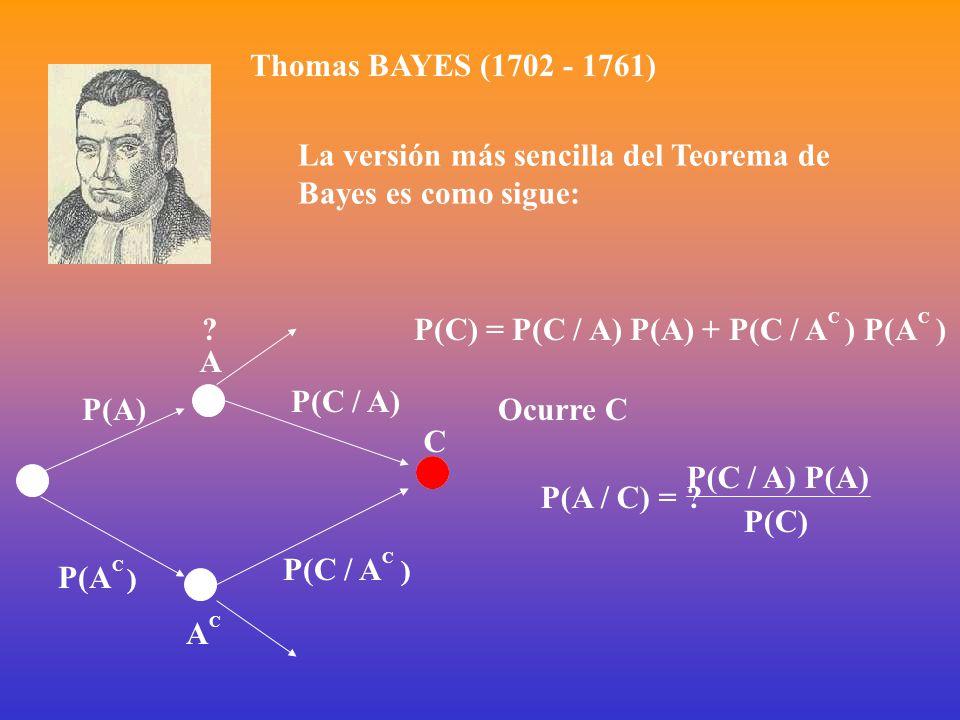 La versión más sencilla del Teorema de Bayes es como sigue: A ACAC C P(A) P(A C ) P(C / A) P(C / A C ) P(C) = P(C / A) P(A) + P(C / A C ) P(A C ) Ocurre C .