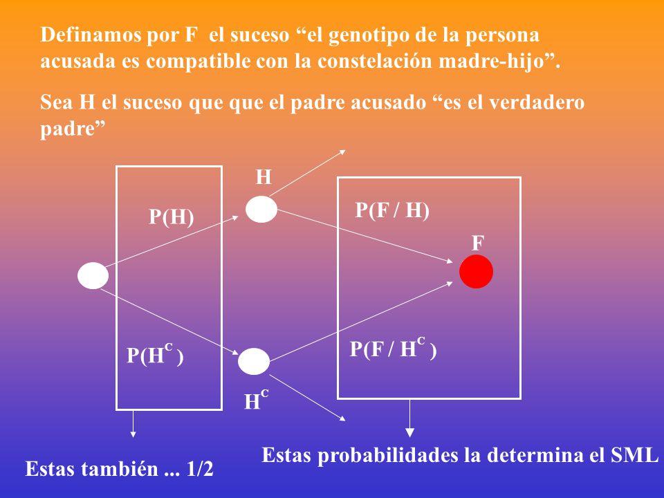 H HCHC F P(H) P(H C ) P(F / H) P(F / H C ) Definamos por F el suceso el genotipo de la persona acusada es compatible con la constelación madre-hijo .