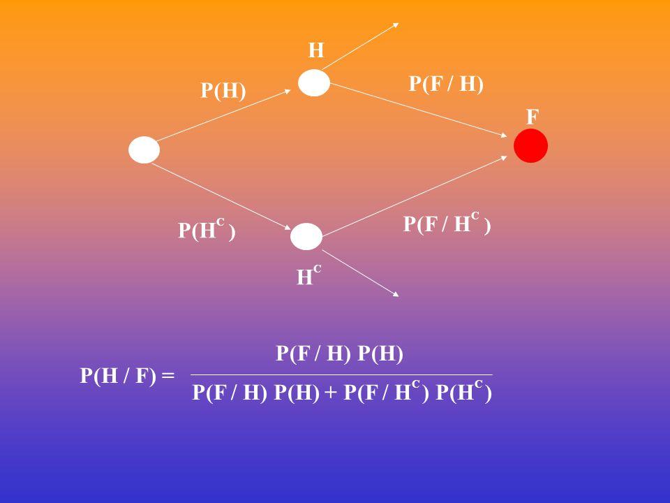 H HCHC F P(H) P(H C ) P(F / H) P(F / H C ) P(H / F) = P(F / H) P(H) P(F / H) P(H) + P(F / H C ) P(H C )