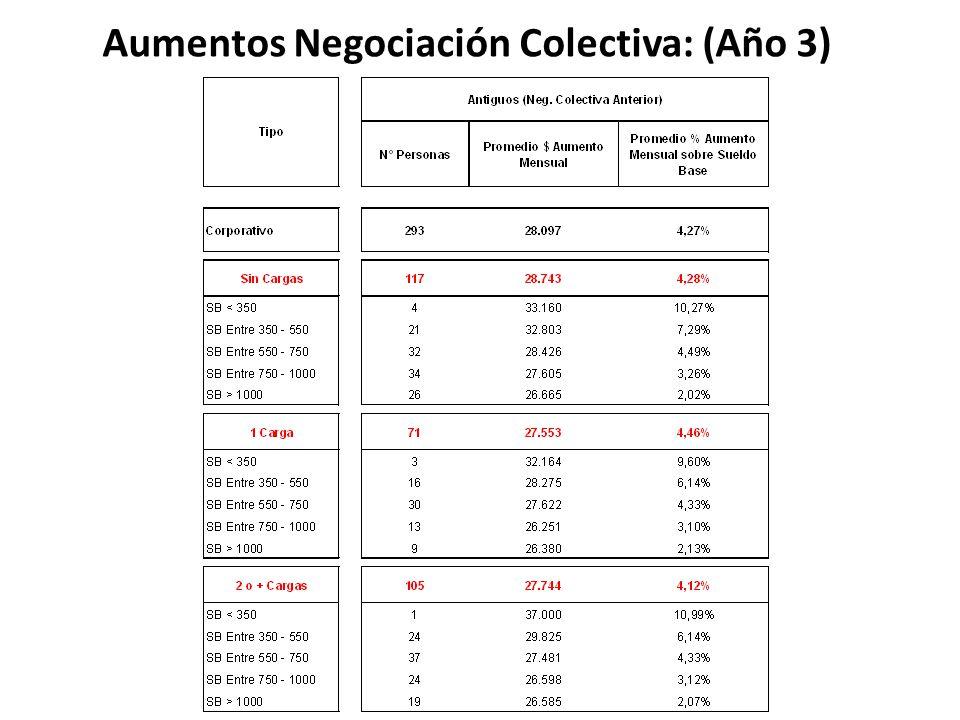 Aumentos Negociación Colectiva: (Año 3)