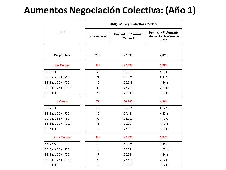 Aumentos Negociación Colectiva: (Año 1)