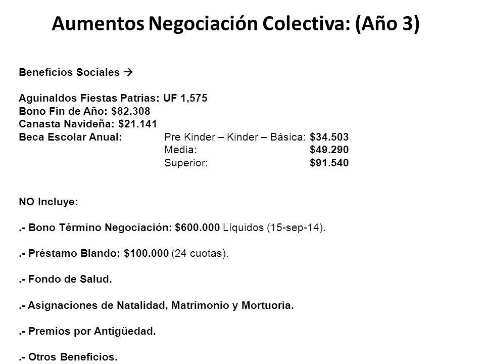 Aumentos Negociación Colectiva: (Año 3) Beneficios Sociales  Aguinaldos Fiestas Patrias: UF 1,575 Bono Fin de Año: $82.308 Canasta Navideña: $21.141 Beca Escolar Anual:Pre Kinder – Kinder – Básica:$34.503 Media:$49.290 Superior:$91.540 NO Incluye:.- Bono Término Negociación: $600.000 Líquidos (15-sep-14)..- Préstamo Blando: $100.000 (24 cuotas)..- Fondo de Salud..- Asignaciones de Natalidad, Matrimonio y Mortuoria..- Premios por Antigüedad..- Otros Beneficios.