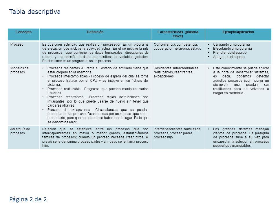 ConceptoDefiniciónCaracterísticas (palabra clave) Ejemplo/Aplicación ProcesoEs cualquier actividad que realiza un procesador.
