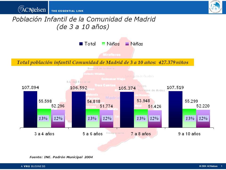© 2004 ACNielsen 1 Población Infantil de la Comunidad de Madrid (de 3 a 10 años) 13%12%13%12%13%12%13%12% Fuente: INE.