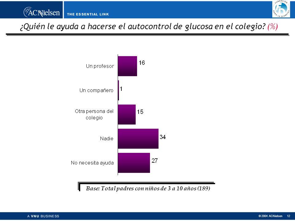 © 2004 ACNielsen 12 ¿Quién le ayuda a hacerse el autocontrol de glucosa en el colegio.