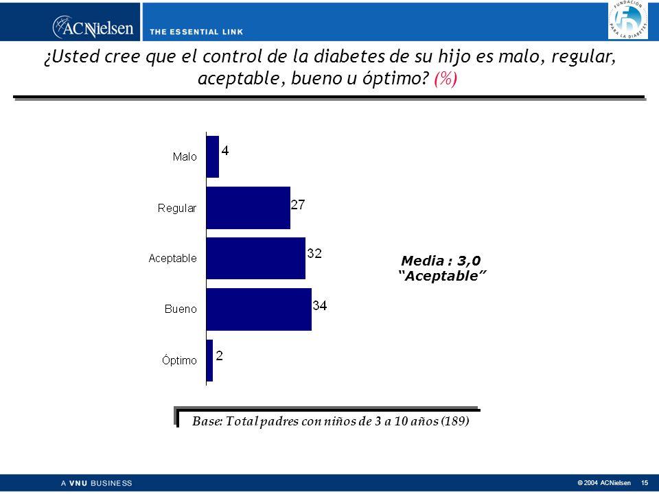 © 2004 ACNielsen 15 ¿Usted cree que el control de la diabetes de su hijo es malo, regular, aceptable, bueno u óptimo.