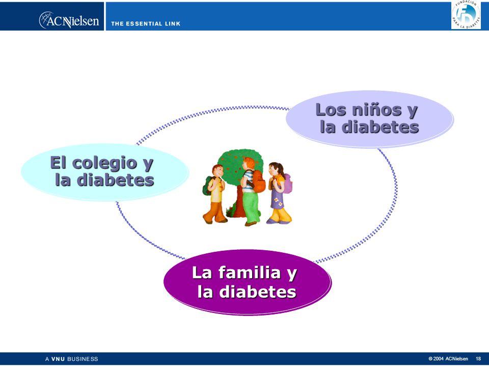 © 2004 ACNielsen 18 Los niños y la diabetes Los niños y la diabetes La familia y la diabetes La familia y la diabetes El colegio y la diabetes El colegio y la diabetes La familia y la diabetes La familia y la diabetes Los niños y la diabetes Los niños y la diabetes