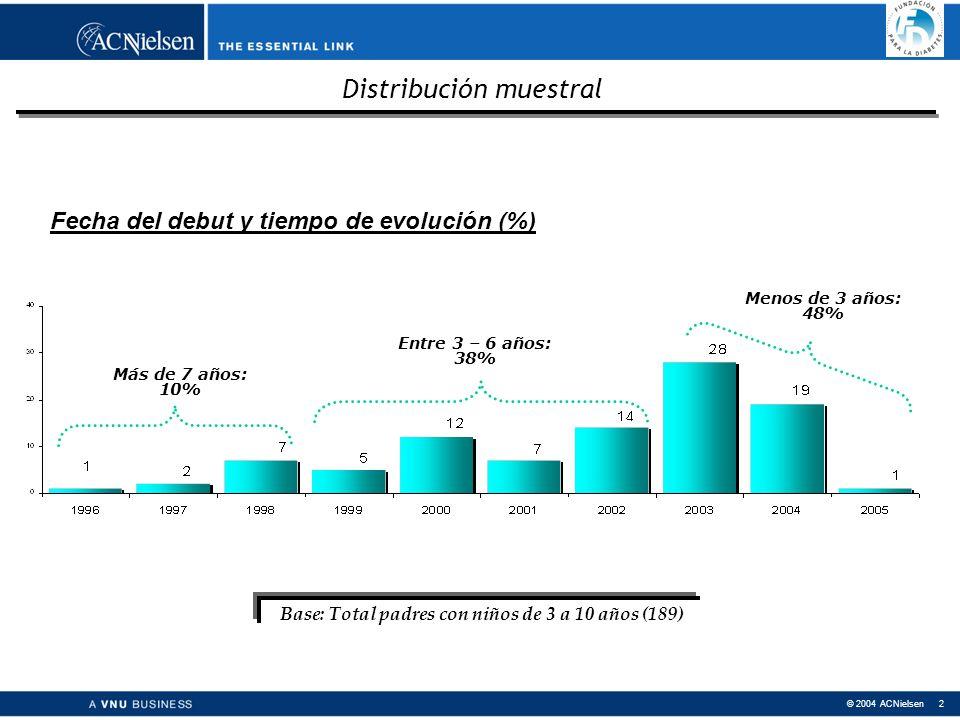 © 2004 ACNielsen 2 Distribución muestral Fecha del debut y tiempo de evolución (%) Más de 7 años: 10% Entre 3 – 6 años: 38% Menos de 3 años: 48% Base: Total padres con niños de 3 a 10 años (189)