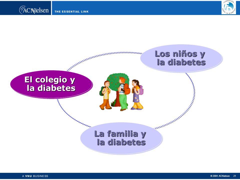© 2004 ACNielsen 21 Los niños y la diabetes Los niños y la diabetes La familia y la diabetes La familia y la diabetes El colegio y la diabetes El colegio y la diabetes La familia y la diabetes La familia y la diabetes Los niños y la diabetes Los niños y la diabetes El colegio y la diabetes El colegio y la diabetes