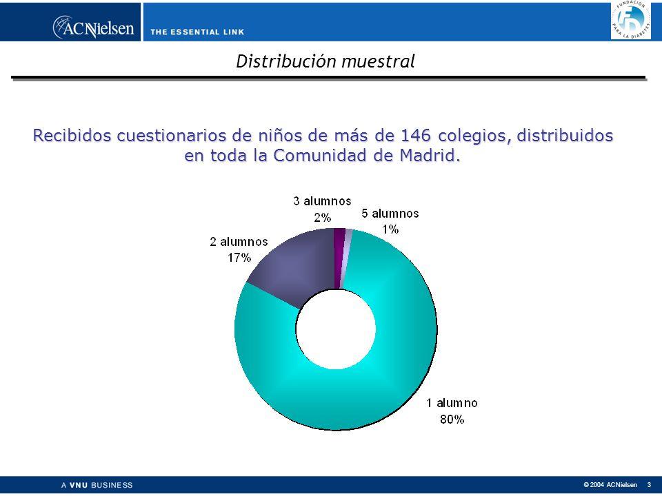 © 2004 ACNielsen 3 Recibidos cuestionarios de niños de más de 146 colegios, distribuidos en toda la Comunidad de Madrid.