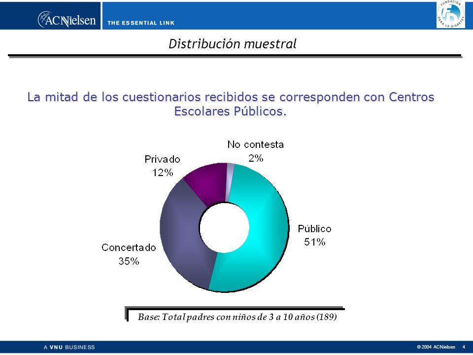 © 2004 ACNielsen 4 La mitad de los cuestionarios recibidos se corresponden con Centros Escolares Públicos.