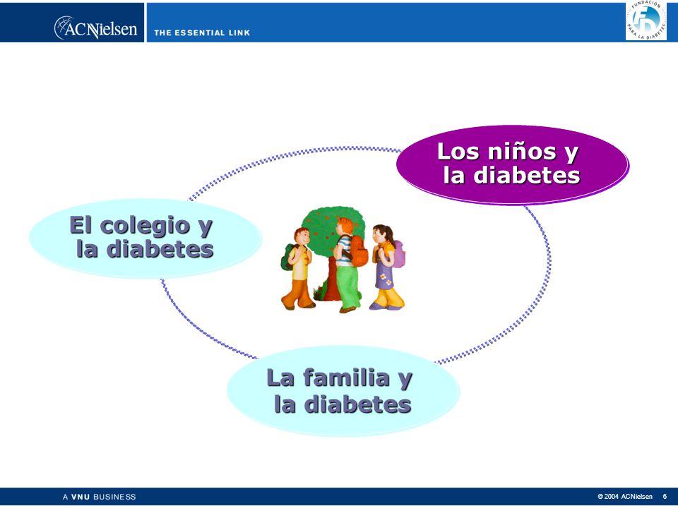 © 2004 ACNielsen 6 Los niños y la diabetes Los niños y la diabetes La familia y la diabetes La familia y la diabetes El colegio y la diabetes El colegio y la diabetes Los niños y la diabetes Los niños y la diabetes