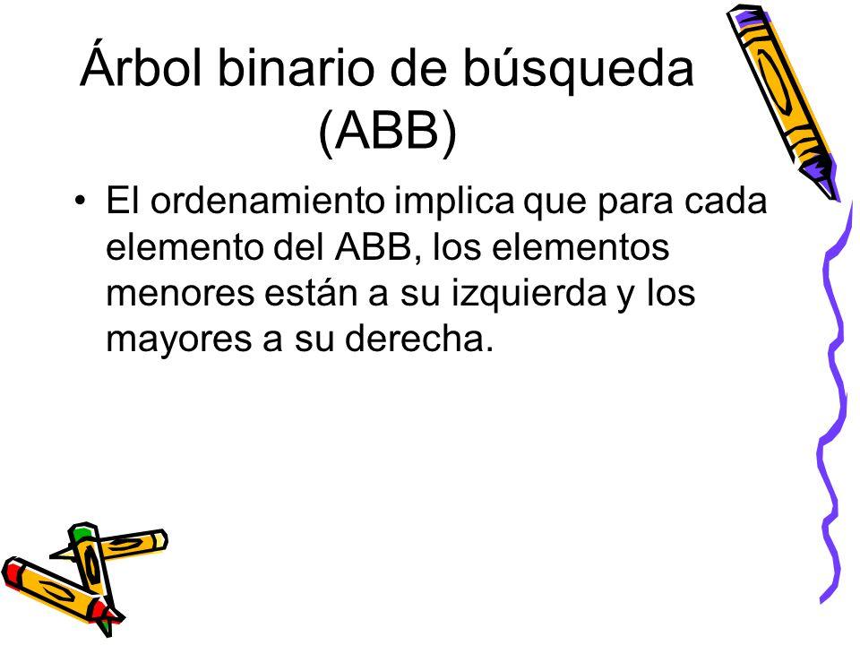 Árbol binario de búsqueda (ABB) El ordenamiento implica que para cada elemento del ABB, los elementos menores están a su izquierda y los mayores a su derecha.