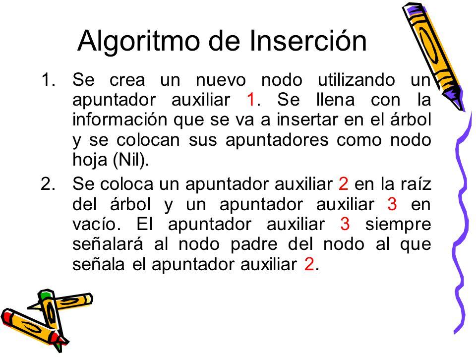 Algoritmo de Inserción 1.Se crea un nuevo nodo utilizando un apuntador auxiliar 1.