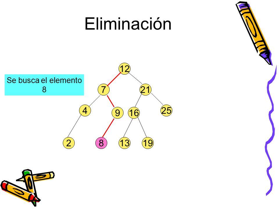 132 4 8 916 25 721 12 19 Se busca el elemento 8 Eliminación