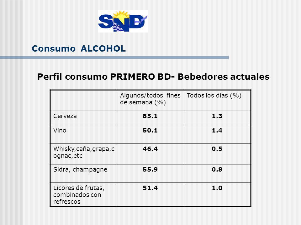 Consumo ALCOHOL Perfil consumo PRIMERO BD- Bebedores actuales Algunos/todos fines de semana (%) Todos los días (%) Cerveza85.11.3 Vino50.11.4 Whisky,caña,grapa,c ognac,etc 46.40.5 Sidra, champagne55.90.8 Licores de frutas, combinados con refrescos 51.41.0