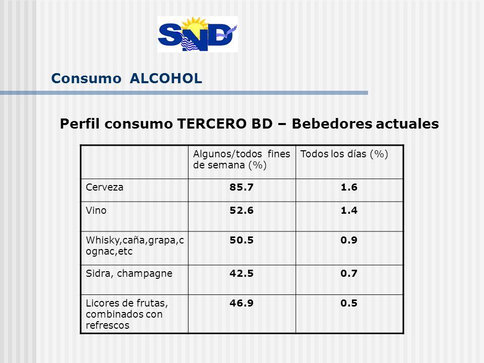 Consumo ALCOHOL Perfil consumo TERCERO BD – Bebedores actuales Algunos/todos fines de semana (%) Todos los días (%) Cerveza85.71.6 Vino52.61.4 Whisky,caña,grapa,c ognac,etc 50.50.9 Sidra, champagne42.50.7 Licores de frutas, combinados con refrescos 46.90.5