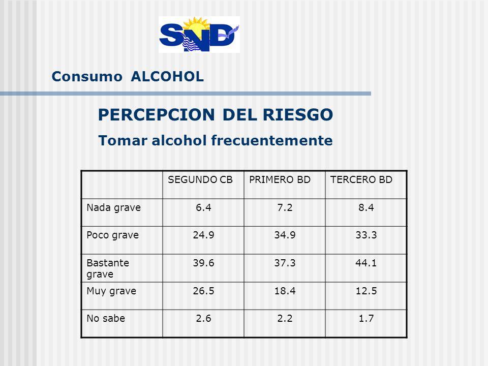 Consumo ALCOHOL PERCEPCION DEL RIESGO Tomar alcohol frecuentemente SEGUNDO CBPRIMERO BDTERCERO BD Nada grave6.47.28.4 Poco grave24.934.933.3 Bastante grave 39.637.344.1 Muy grave26.518.412.5 No sabe2.62.21.7