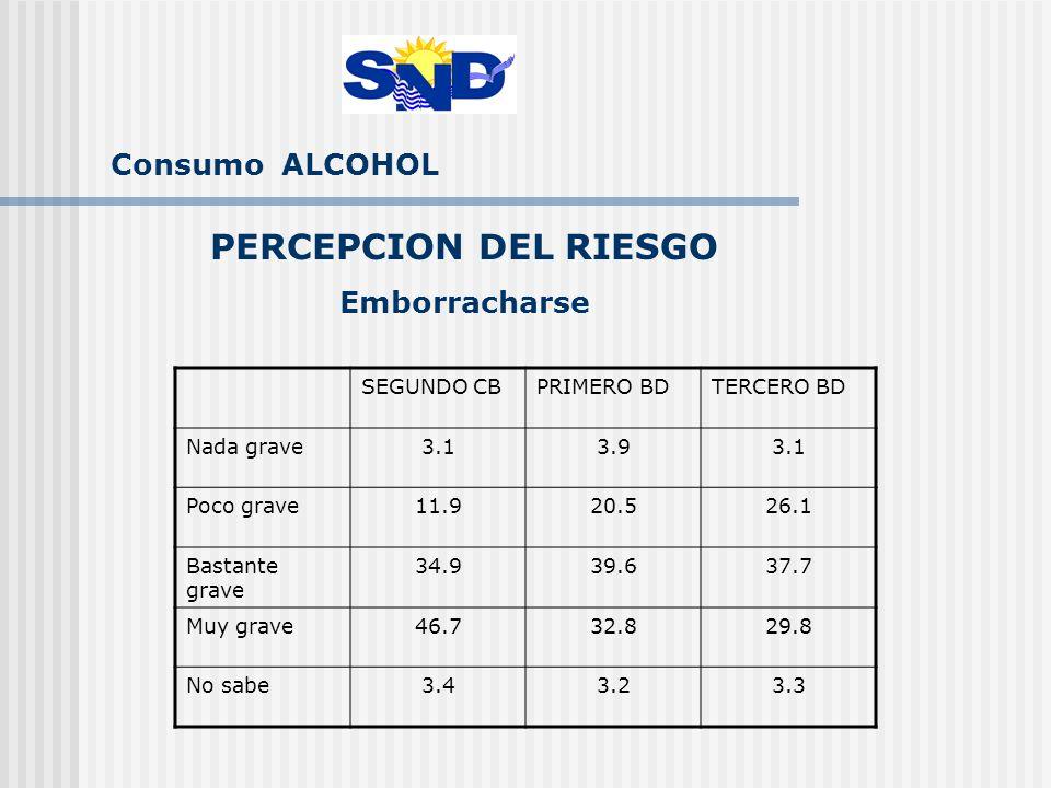Consumo ALCOHOL PERCEPCION DEL RIESGO Emborracharse SEGUNDO CBPRIMERO BDTERCERO BD Nada grave3.13.93.1 Poco grave11.920.526.1 Bastante grave 34.939.637.7 Muy grave46.732.829.8 No sabe3.43.23.3