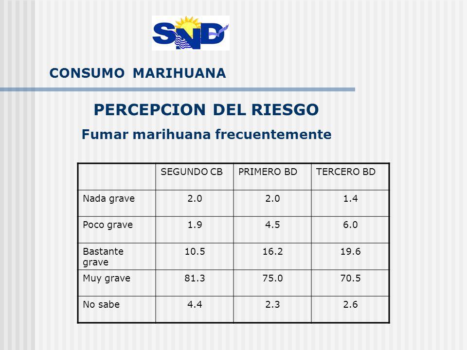 CONSUMO MARIHUANA PERCEPCION DEL RIESGO Fumar marihuana frecuentemente SEGUNDO CBPRIMERO BDTERCERO BD Nada grave2.0 1.4 Poco grave1.94.56.0 Bastante grave 10.516.219.6 Muy grave81.375.070.5 No sabe4.42.32.6