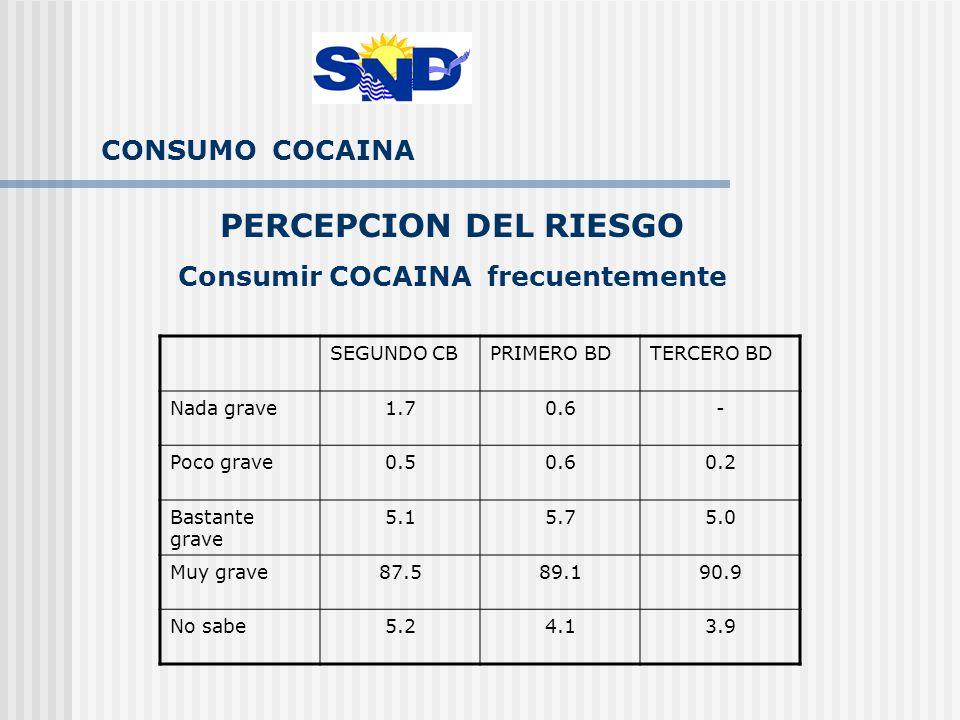 CONSUMO COCAINA PERCEPCION DEL RIESGO Consumir COCAINA frecuentemente SEGUNDO CBPRIMERO BDTERCERO BD Nada grave1.70.6- Poco grave0.50.60.2 Bastante grave 5.15.75.0 Muy grave87.589.190.9 No sabe5.24.13.9
