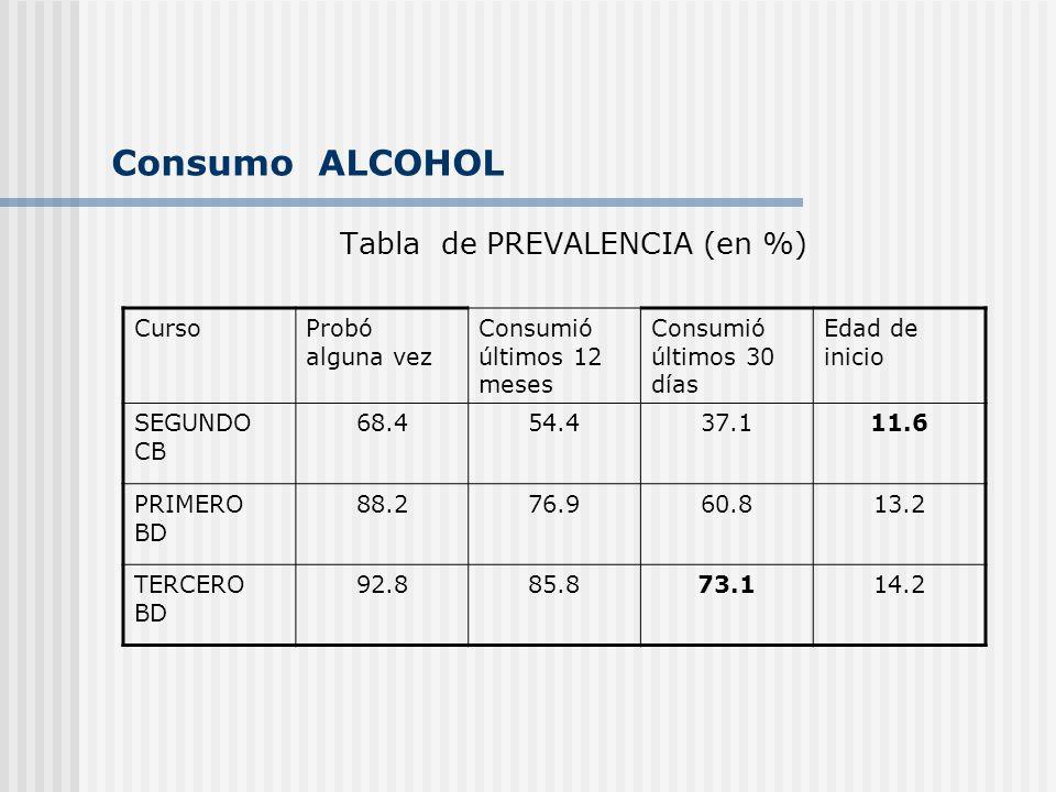 Consumo ALCOHOL Tabla de PREVALENCIA (en %) CursoProbó alguna vez Consumió últimos 12 meses Consumió últimos 30 días Edad de inicio SEGUNDO CB 68.454.437.111.6 PRIMERO BD 88.276.960.813.2 TERCERO BD 92.885.873.114.2
