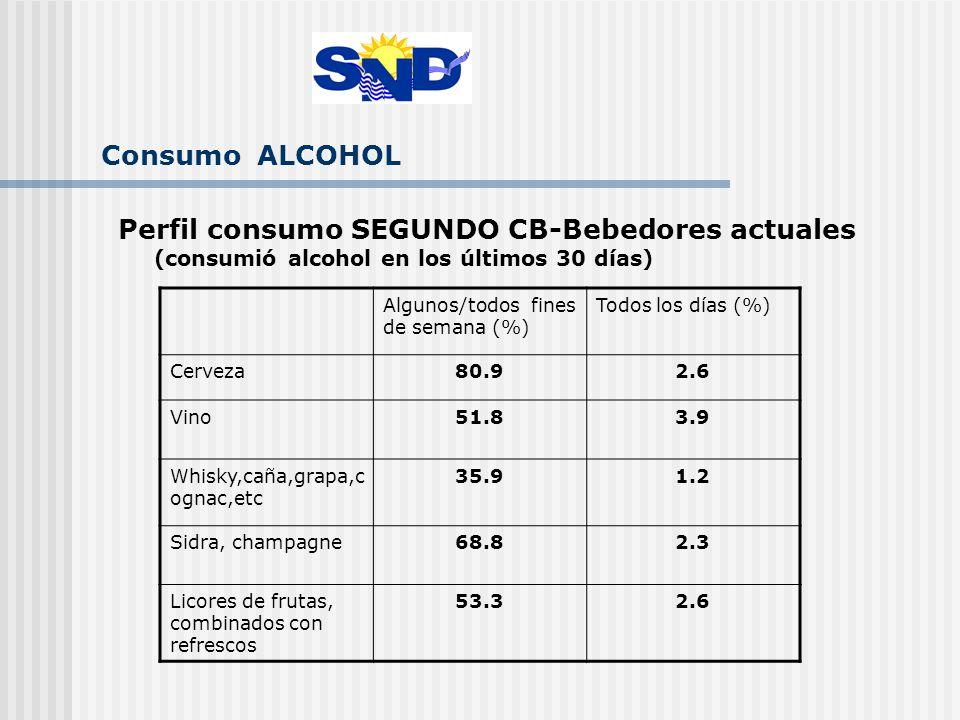 Consumo ALCOHOL Perfil consumo SEGUNDO CB-Bebedores actuales (consumió alcohol en los últimos 30 días) Algunos/todos fines de semana (%) Todos los días (%) Cerveza80.92.6 Vino51.83.9 Whisky,caña,grapa,c ognac,etc 35.91.2 Sidra, champagne68.82.3 Licores de frutas, combinados con refrescos 53.32.6