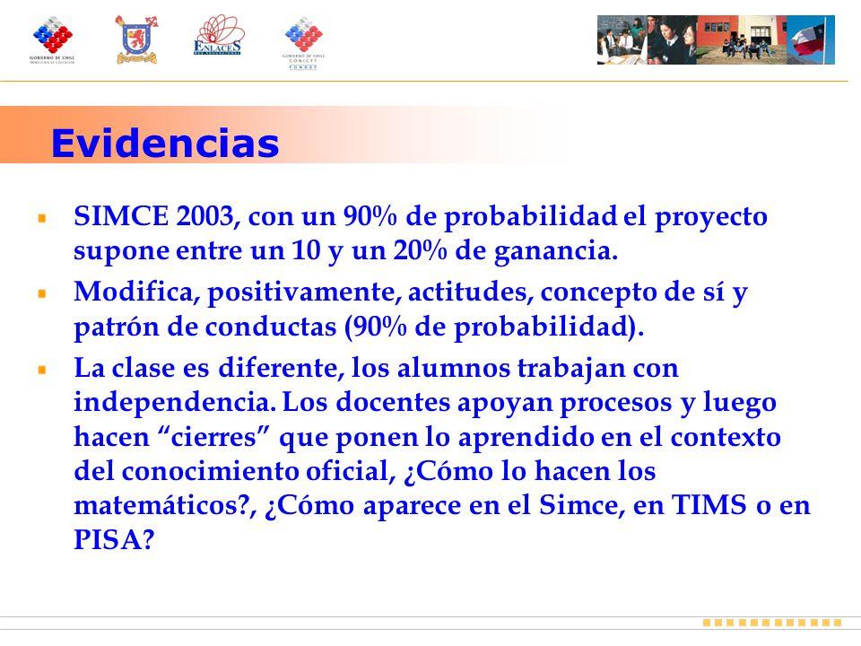 Evidencias SIMCE 2003, con un 90% de probabilidad el proyecto supone entre un 10 y un 20% de ganancia.