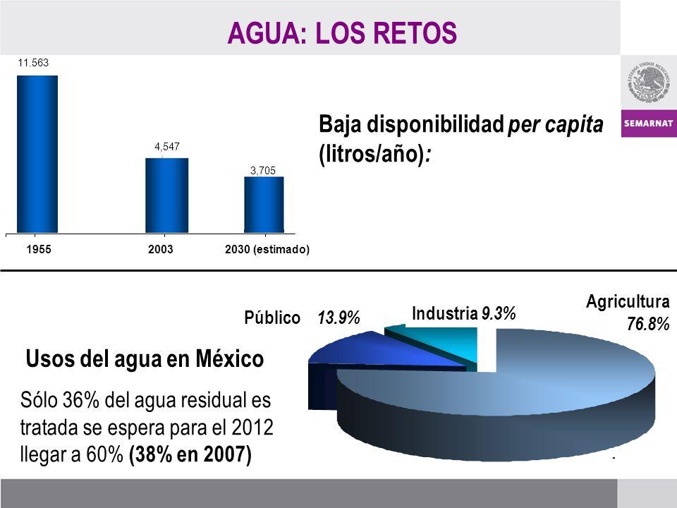 AGUA: LOS RETOS Baja disponibilidad per capita (litros/año) : Usos del agua en México Sólo 36% del agua residual es tratada se espera para el 2012 llegar a 60% (38% en 2007) Industria 9.3% Público 13.9% Agricultura 76.8%