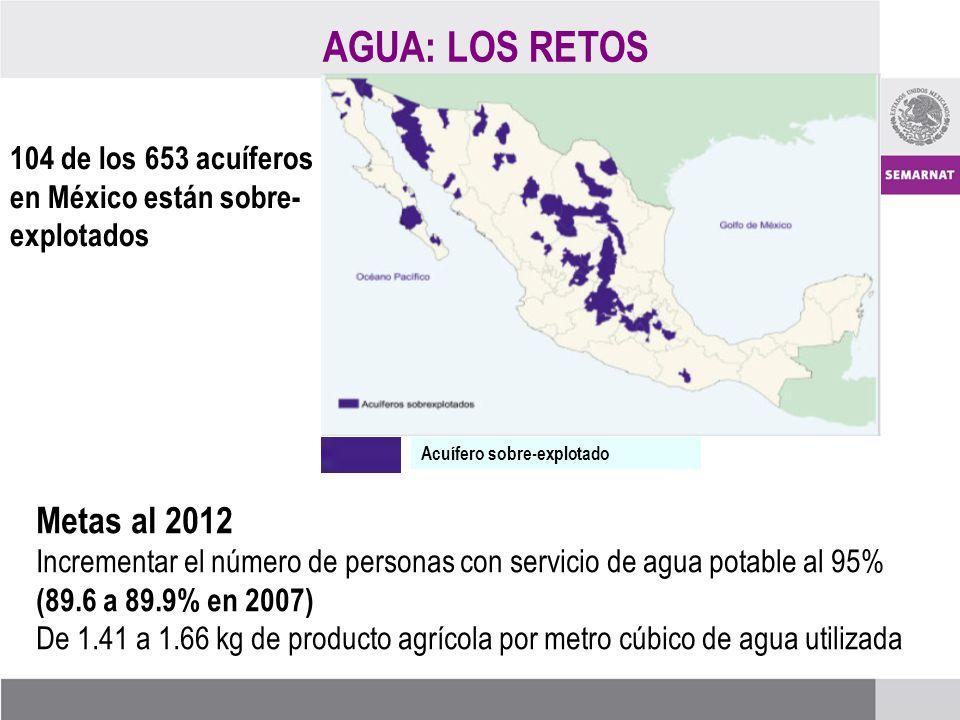 AGUA: LOS RETOS Acuífero sobre-explotado Metas al 2012 Incrementar el número de personas con servicio de agua potable al 95% (89.6 a 89.9% en 2007) De 1.41 a 1.66 kg de producto agrícola por metro cúbico de agua utilizada 104 de los 653 acuíferos en México están sobre- explotados