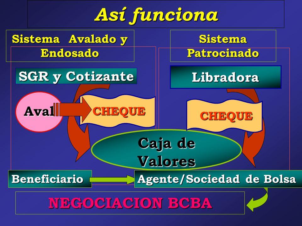 NEGOCIACION BCBA Así funciona CHEQUE CHEQUE Libradora SGR y Cotizante Aval Sistema Patrocinado Sistema Avalado y Endosado CHEQUE CHEQUE Caja de Valores Beneficiario Agente/Sociedad de Bolsa