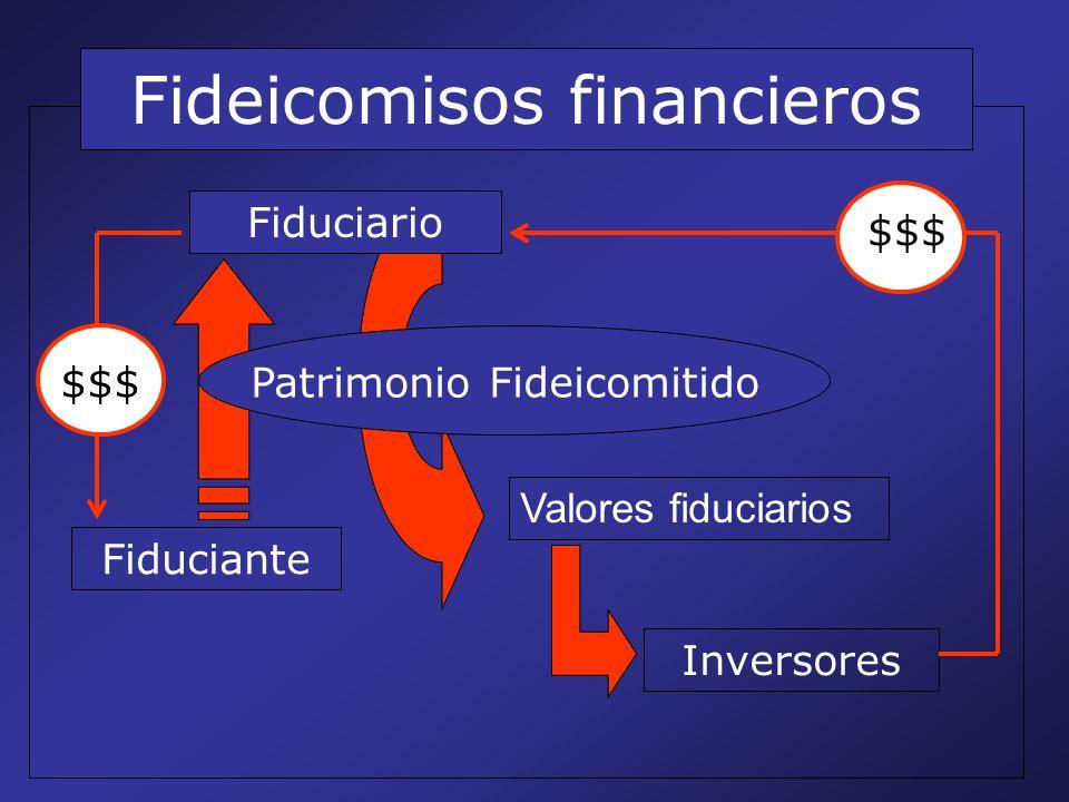 Fideicomisos financieros Patrimonio Fideicomitido Fiduciante Fiduciario Valores fiduciarios Inversores $$$