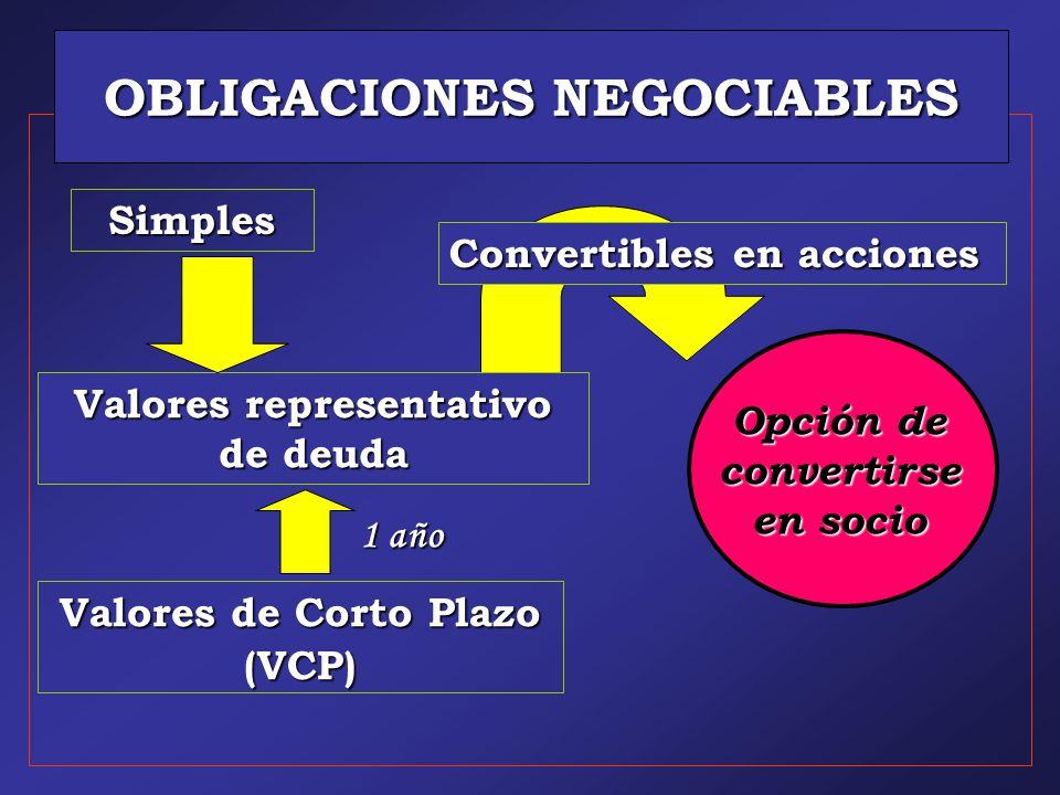 OBLIGACIONES NEGOCIABLES Simples Valores de Corto Plazo (VCP) Valores representativo de deuda Opción de convertirse en socio Convertibles en acciones 1 año