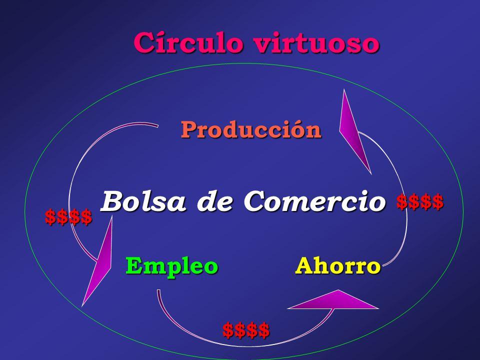 Círculo virtuoso Bolsa de Comercio $$$$ $$$$ $$$$ Ahorro Producción Empleo