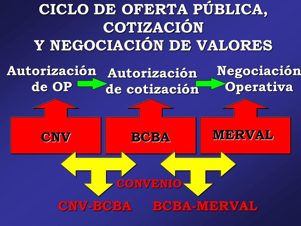 CICLO DE OFERTA PÚBLICA, COTIZACIÓN Y NEGOCIACIÓN DE VALORES Autorización de OP CNV Autorización de cotización Negociación Operativa BCBA MERVAL CNV-BCBABCBA-MERVAL CONVENIO