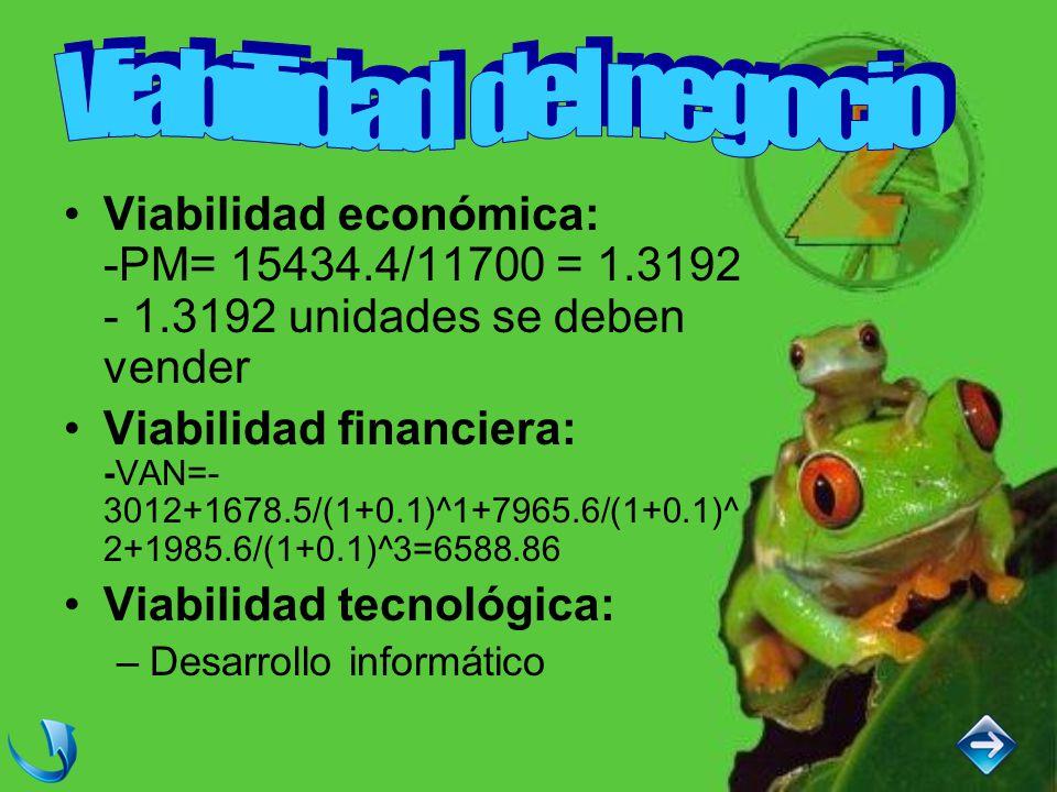 Viabilidad económica: -PM= 15434.4/11700 = 1.3192 - 1.3192 unidades se deben vender Viabilidad financiera: -VAN=- 3012+1678.5/(1+0.1)^1+7965.6/(1+0.1)^ 2+1985.6/(1+0.1)^3=6588.86 Viabilidad tecnológica: –Desarrollo informático